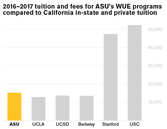 Comparison of WUE and California tuition