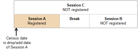 Image of an example of a student enrolled only in session A.