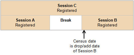 Image of an example of a student enrolled in sessions A, B and C.