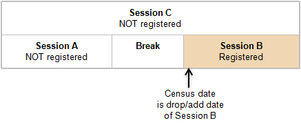 Image of an example of a student enrolled in session B.