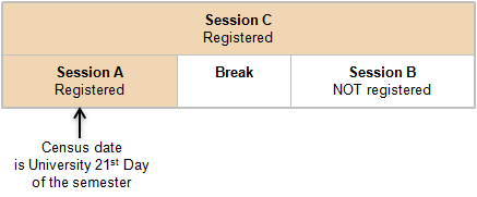 Image of an example of a student enrolled in session A and C.