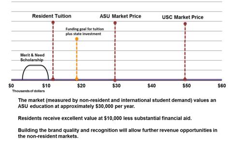 Market Price Model